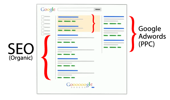 SEO-vs-Google-Adwords