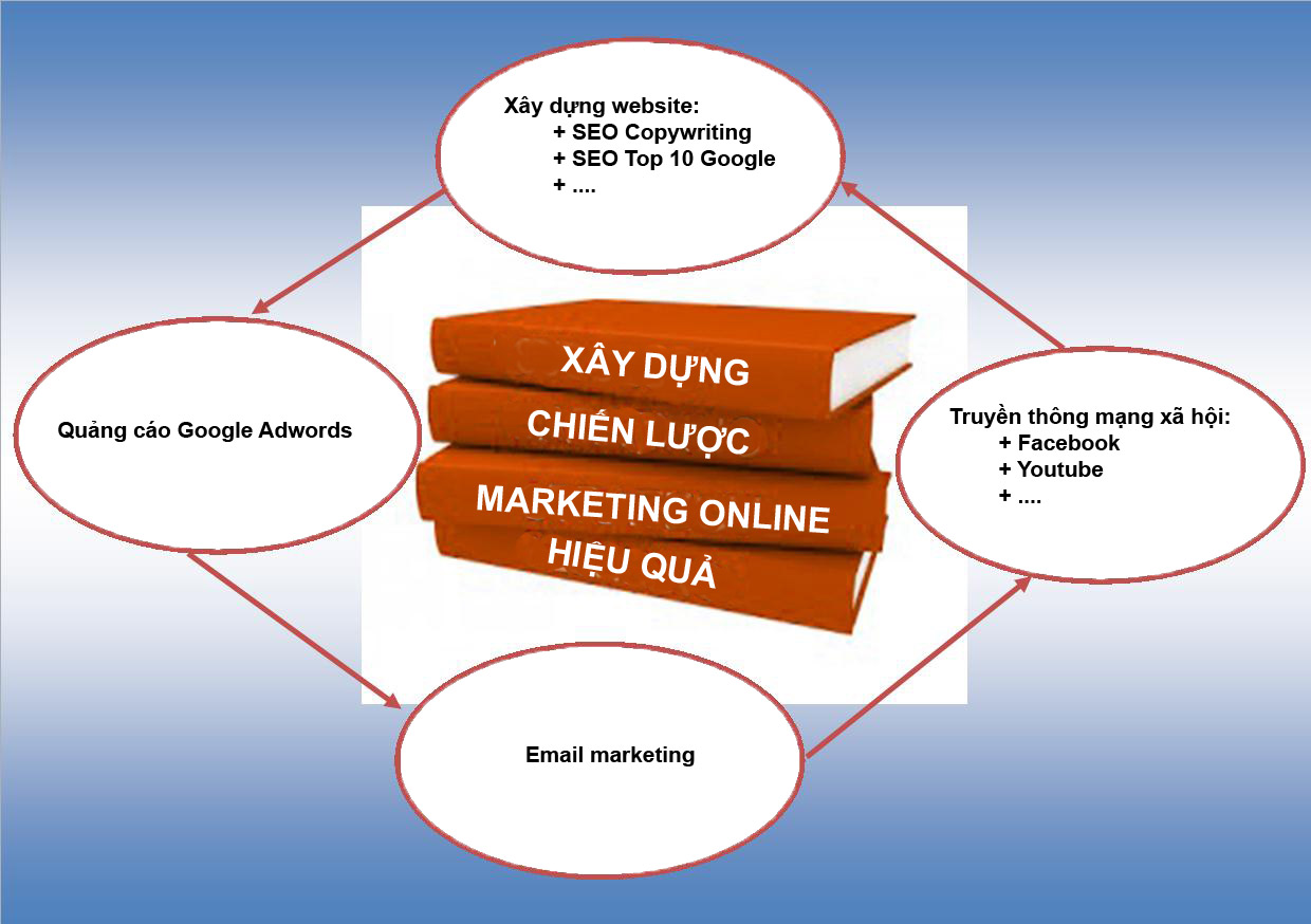 xay-dung-chien-luoc-marketing-online